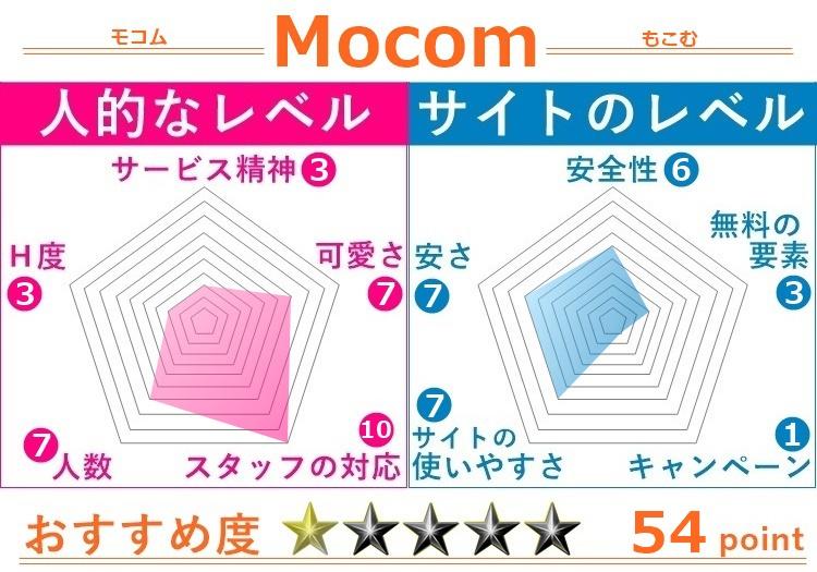 モコムの評価