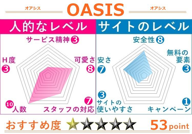 ライブチャットOASIS(オアシス)の評価2