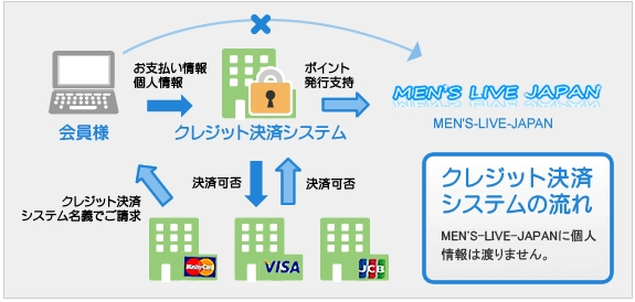 メンズライブジャパン入のクレジットカード決済代行
